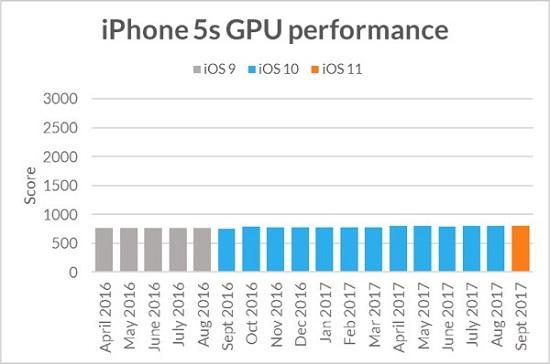 iphone-5s-gpu