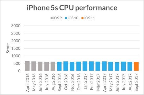 iphone-5s-cpu